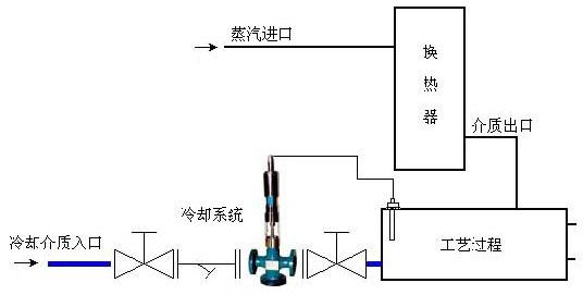 【jsv230自力式温度控制阀|电动温控阀】今日行情