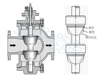 电动执行器,(亦可客户指定品牌执行器) 执行器参数 电源电压:220v/50h